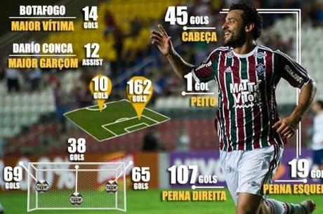 Atacante é o terceiro maior do Fluminense