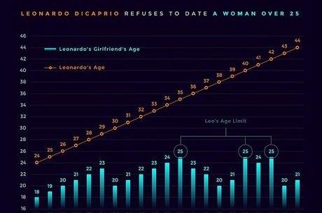Média de idade das namoradas do ator é de 22,9