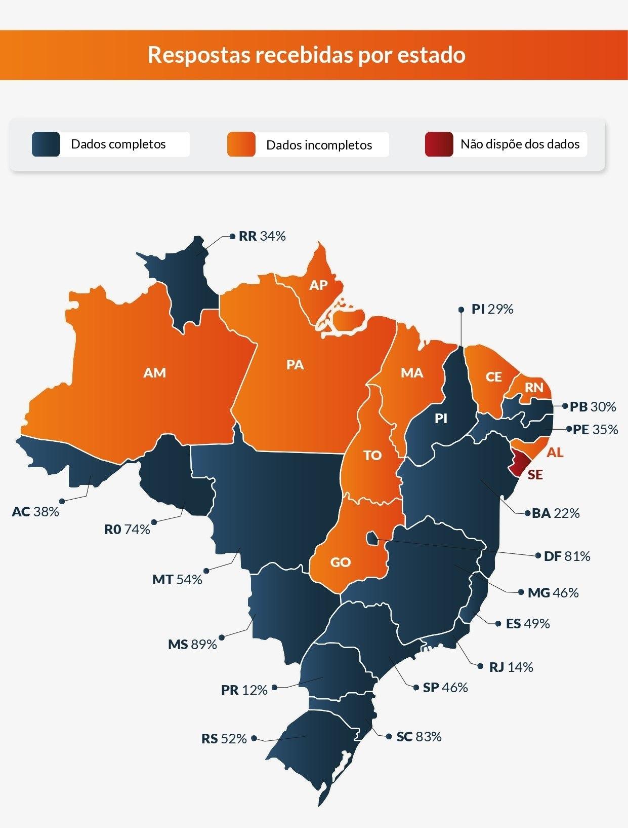 Dados por estados e o Distrito Federal