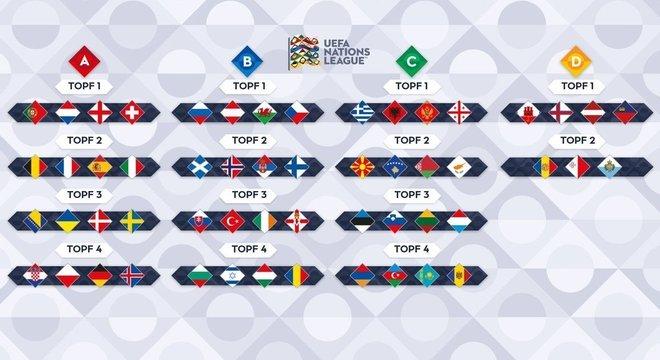 A distribuição das 55 seleções, de acordo com o ranking da UEFA