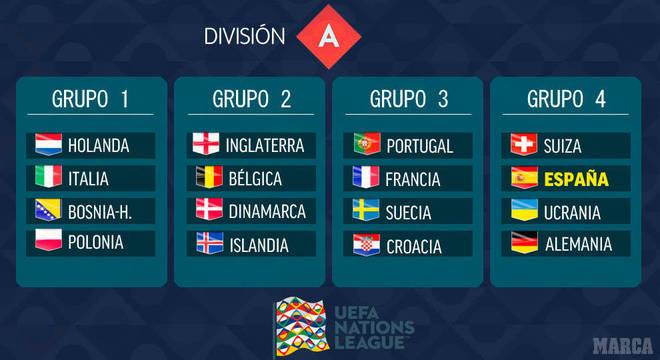A Divisão A da Liga das Nações