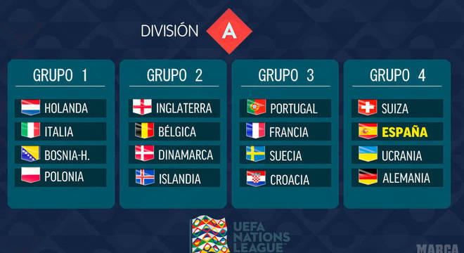 As chaves da Divisão A, de acordo com o ranking da UEFA