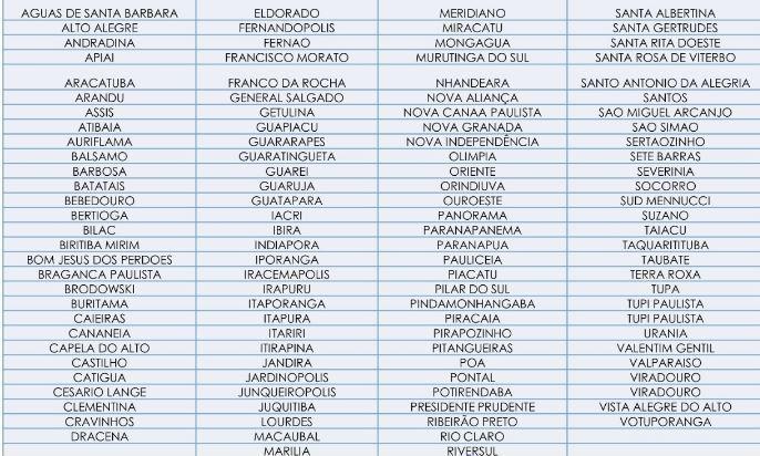 Cidades em situação crítica de abastecimento de oxigênio, segundo Cosems/SP