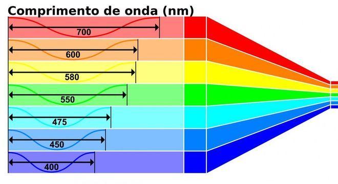 Luz Visível - O que é e principais características