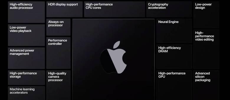 Apple usará processadores próprios em seus computadores