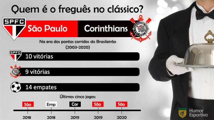 Mais um equilíbrio em clássico paulista. O São Paulo tem apenas 1 vitória a mais que o Corinthians