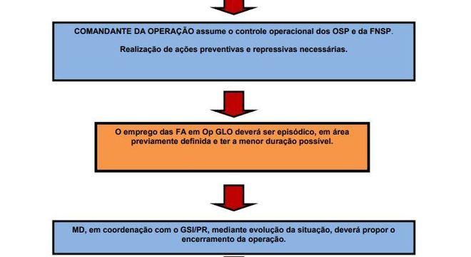 """Manual do Ministério da Defesa de 2013 diz que GLO tem que ter """"área determinada"""""""