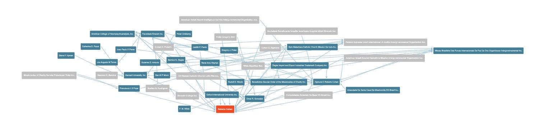 Mapa de empresas de Cohen nos EUA