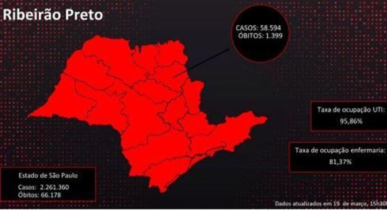 Mapa mostra a atual situação de Ribeirão Preto sobre leitos de UTI e covid-19