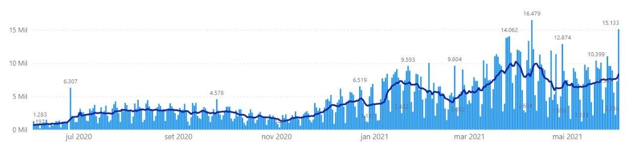 Média móvel de casos de covid-19 ultrapassou a casa dos 8 mil nesta quarta-feira (2)