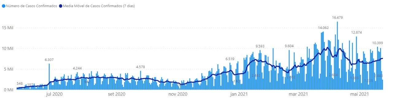 Gráfico mostra a média móvel de novos casos registrados pelo Governo de Minas