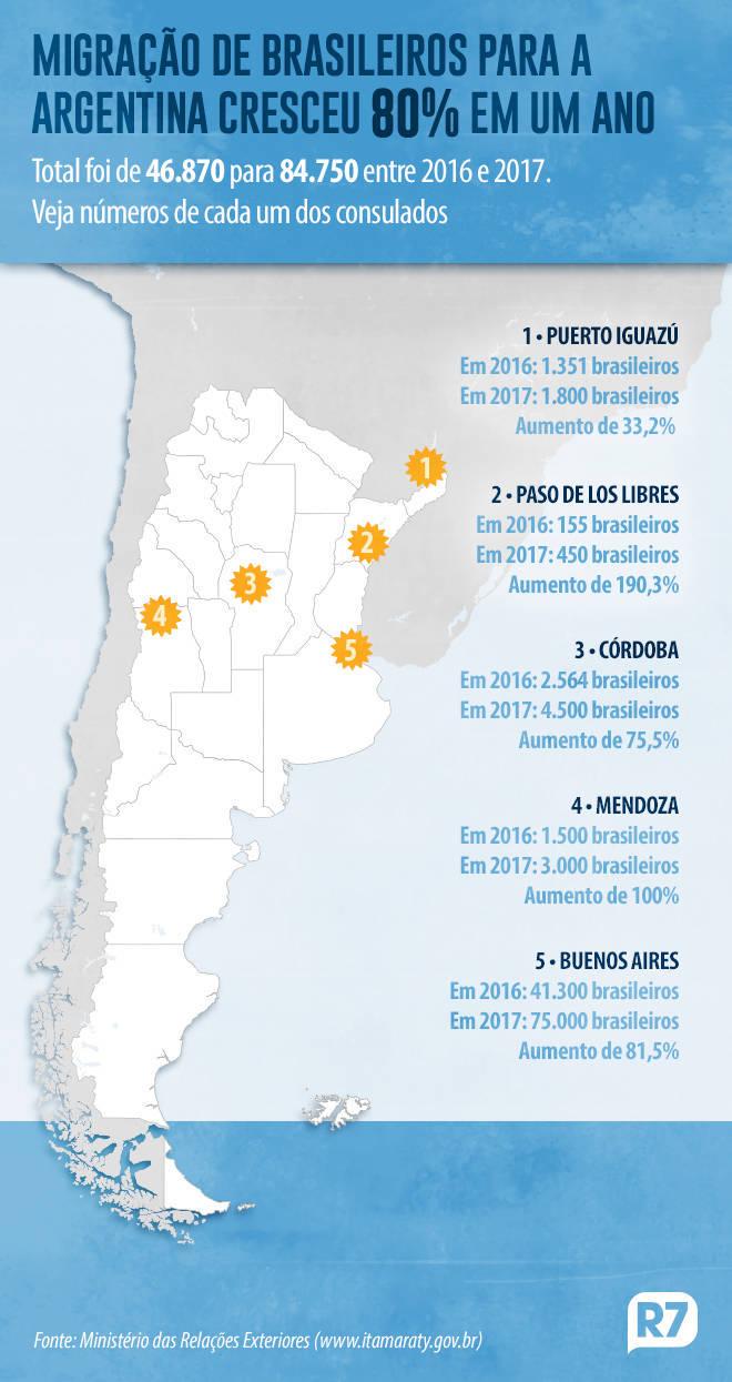 Migração de brasileiros para a Argentina quase duplicou no período de um ano