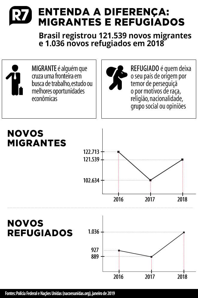 Número de novos migrantes cresceu 18,4% entre 2017 e 2018
