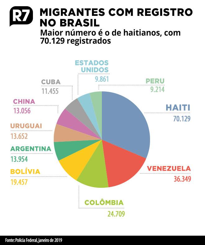 Haitianos totalizam 70.129 migrantes registrados no Brasil