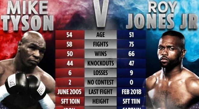 Mike Tyson enfrentará Roy Jones no próximo sábado