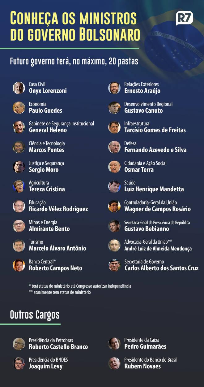 Ministros - 28.11.2018