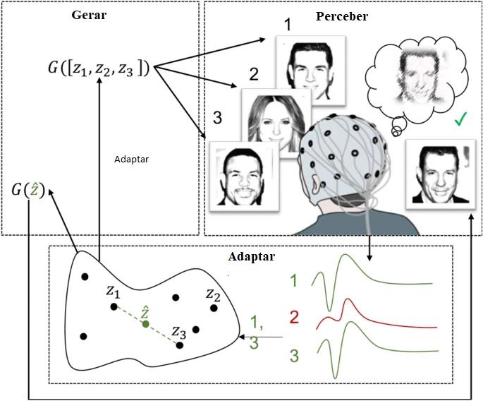 Abordagem de modelagem gerativa neuroadaptativa desenvolvida pelos pesquisadores