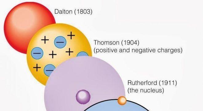 Modelo atômico de Dalton - Definição, características e aplicações