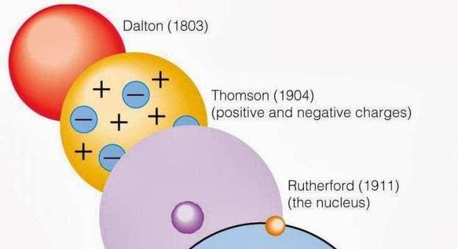 Modelo atômico de Rutherford - História, definição e características