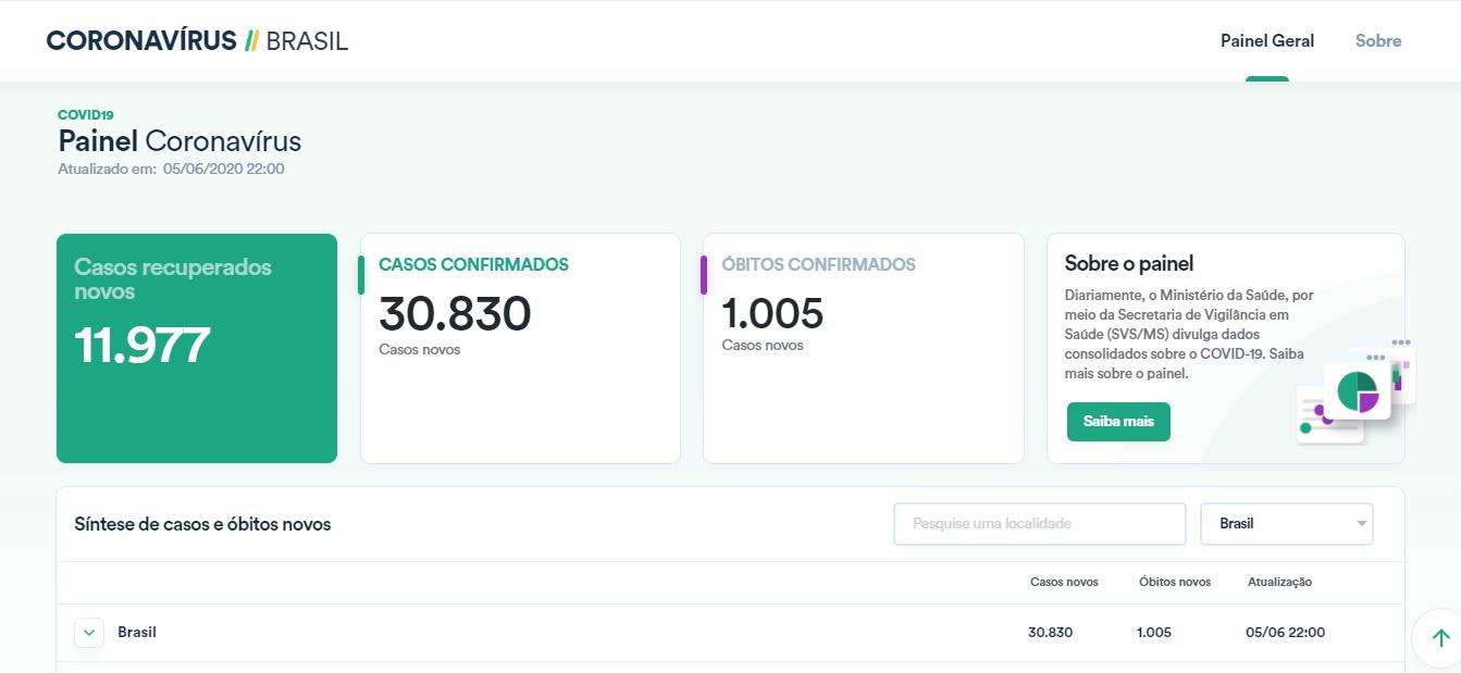 Painel do Ministério da Saúde com dados de casos e óbitos da covid-19 no Brasil