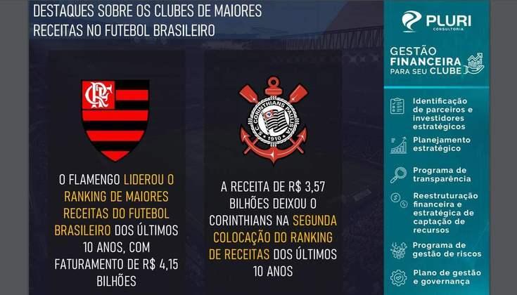 Na última semana, a Pluri Consultoria, empresa especializada em marketing esportivo, publicou um levantamento detalhando as finanças dos clubes do Brasil. O estudo apontou que a receita dos principais times tiveram crescimento de 250% nos últimos 10 anos (2010 a 2019), quase o triplo da inflação do país para o mesmo período. Confira a lista dos clubes com maior receita de 2010 a 2019: