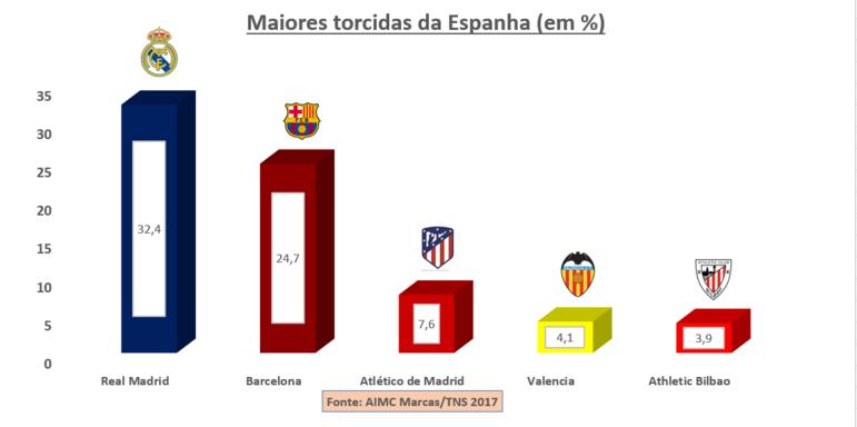 ... não houve surpresa: deu Real Madrid na cabeça, com 32,4% e vantagem muito confortável para o Barcelona, com 24,7%. O Atlético de Madrid segue consolidado em terceiro, com 7,6%. Em seguida, duas grandes torcidas de regiões importantes do país: Valencia (4,1%) e Athletic Bilbao (3,9%). A curiosidade na pesquisa é que,diferentemente de outros países, é muito comum o torcedor ter um segundo time de preferência. E o Atlético de Madrid ficou em primeiro como o