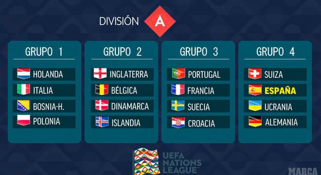 A separação das turmas, de acordo com o ranking da UEFA