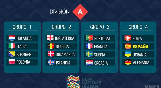 A separação, grupo a grupo, das 16 seleções da Divisão A