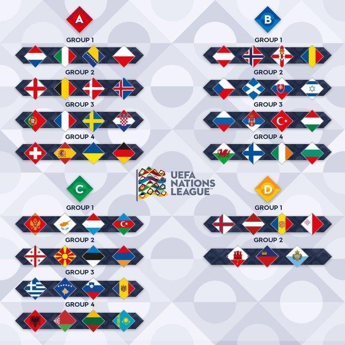 As divisões da NL e os seus grupos respectivos