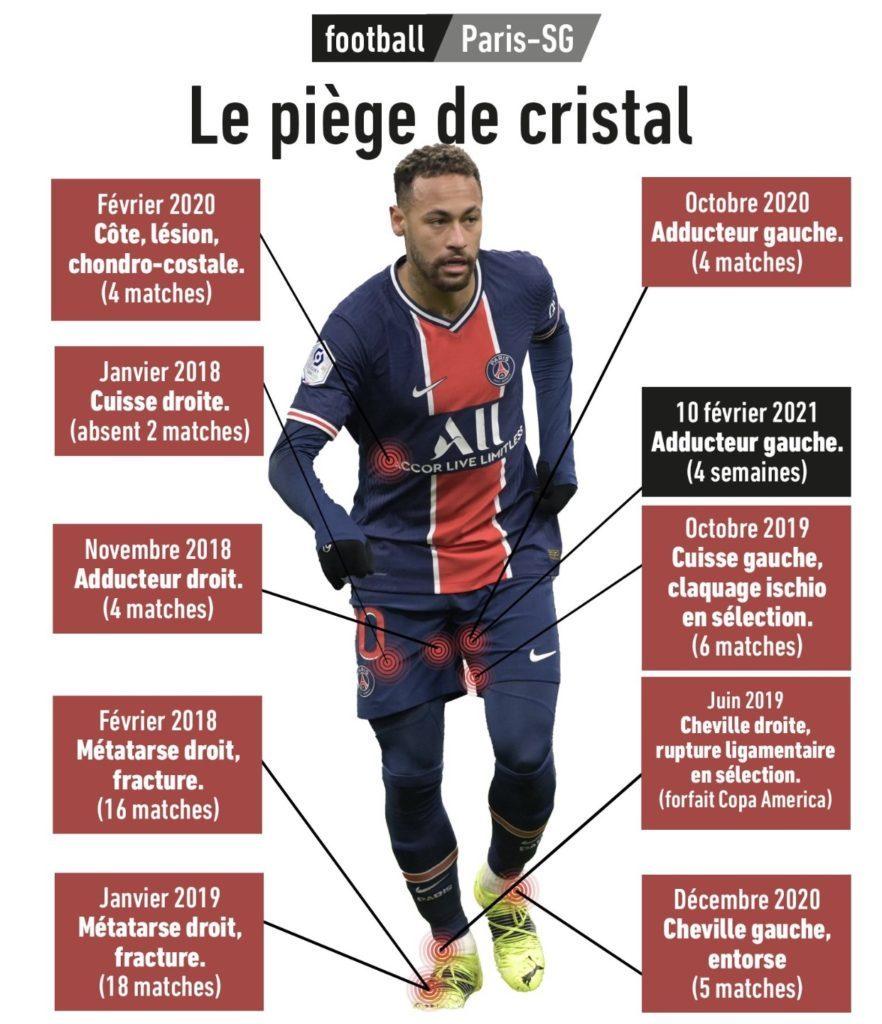 As contusões de Neymar. Não jogou nem a metade das partidas do PSG, desde que foi contratado