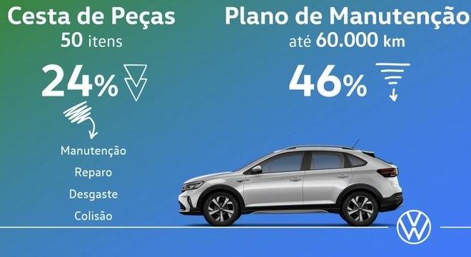 Volkswagen afirma que seu novo SUV compacto tem manutenção até 24% menor que concorrentes