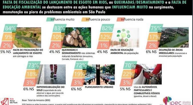 População aponta ações humanas que mais causam problemas ambientais