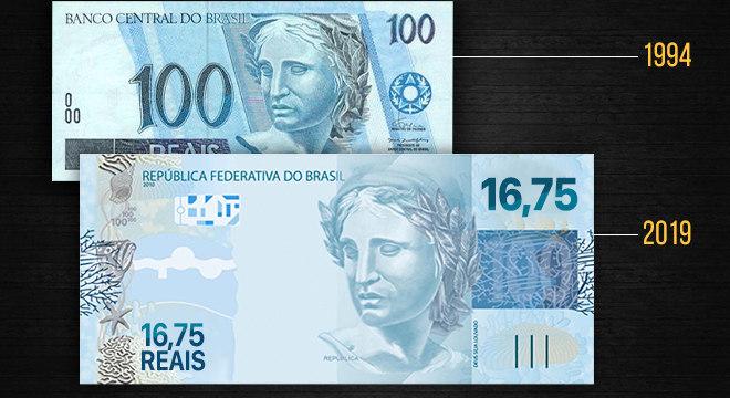 Uma nota de R$ 100 pagava o salário mínimo em 1994 e sobrava troco