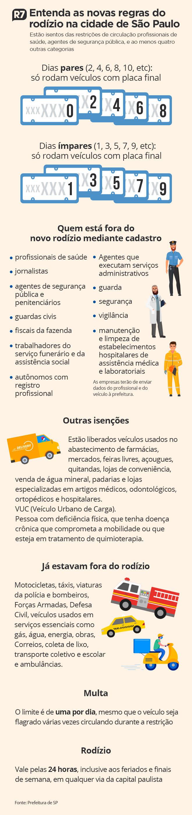 Novas regras do rodízio em São Paulo