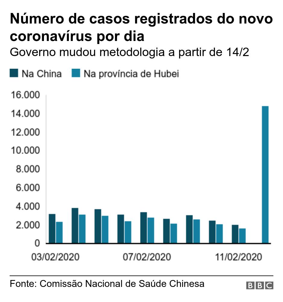 Número de casos registrados do novo coronavírus por dia. Governo mudou metodologia a partir de 14/2
