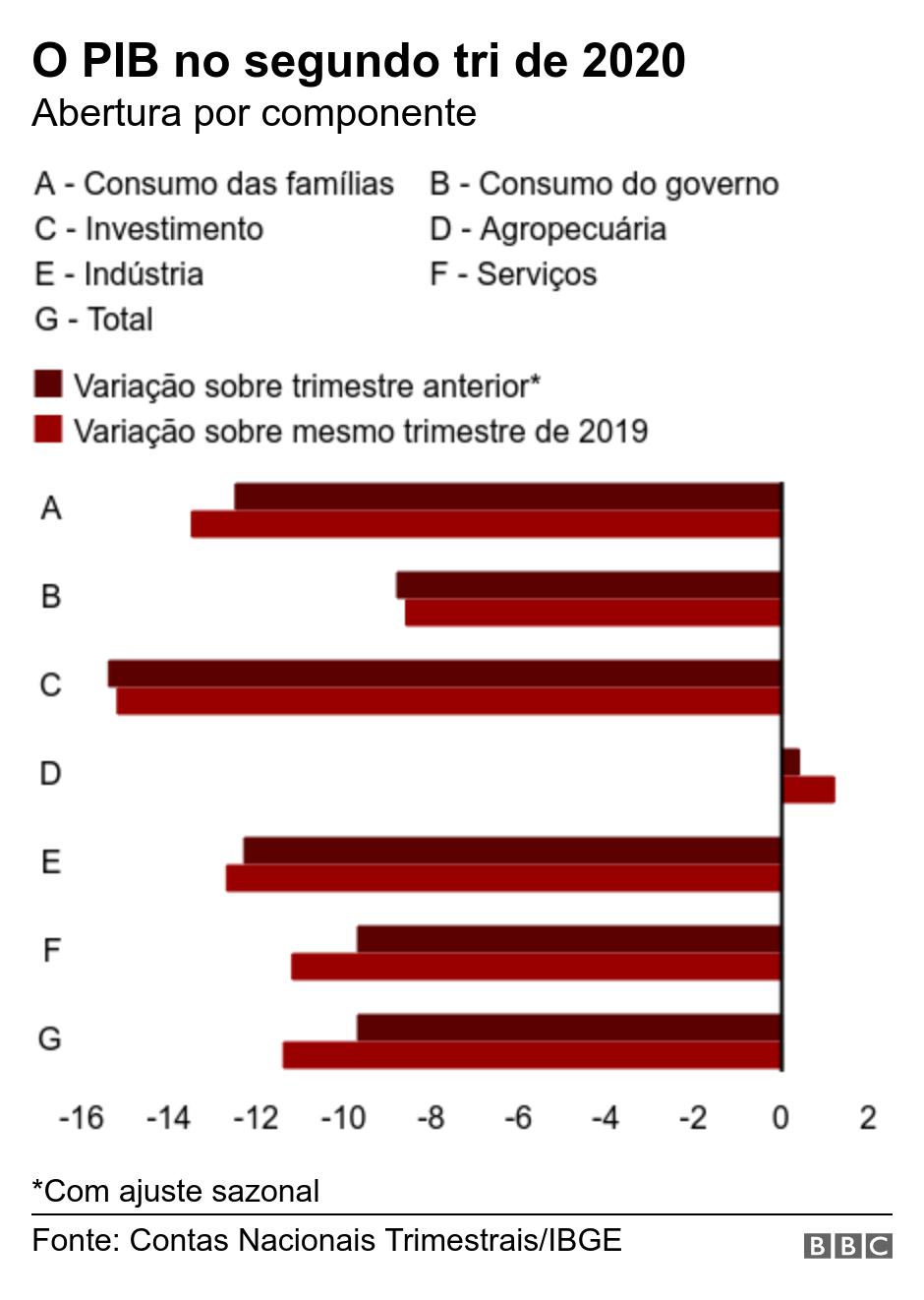 O PIB no segundo tri de 2020. Abertura por componente.  *Com ajuste sazonal.