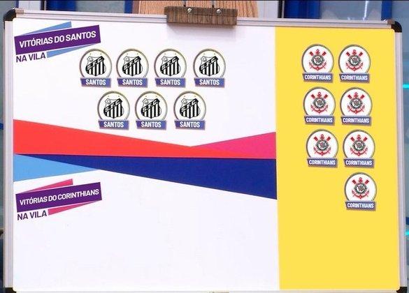 O próprio perfil oficial do Santos brincou com o retrospecto recente no clássico disputado na Vila: nos últimos 7 jogos, 7 vitórias do Peixe