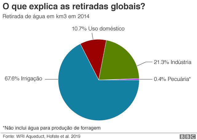 O que explica as retiradas de água globais?