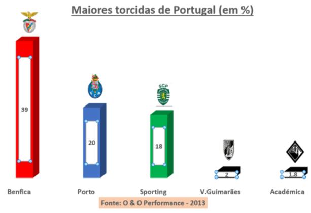 .. O resultado, totalmente esperado, colocou o Benfica em primeiro com muita vantagem: 39%. Em seguida, empate técnico: Porto em segundo lugar (20%) e Sporting (18%). Também foi confirmado o abismo entre os três grandes e a concorrência. Nenhuma outra equipe ultrapassou a casa dos 2%. E ocorreu uma curiosidade,:a Académica de Coimbra,  time que nunca fez sucesso,  em empate técnico (1,8%)  com o Vitória de Guimarães (bem mais tradicional) em quarto lugar, com 2%).