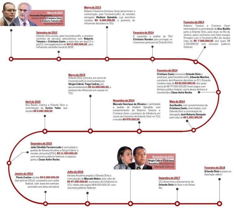 Infográfico do MPF detalha o suposto esquema de desvios do Sistema S