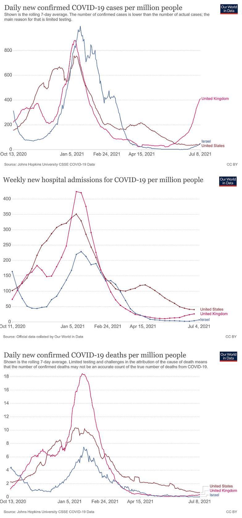 Gráfico 1: novos casos diários de covid-19 confirmados (por milhão de habitantes) no Reino Unido, Israel e EUA | Gráfico 2: novas admissões em hospitais de pacientes de covid (por milhão de habitantes) no Reino Unido, Israel e EUA | Gráfico 3: novas mortes diárias por covid confirmadas (por milhão de pessoas) no Reino Unido, Israel e EUA