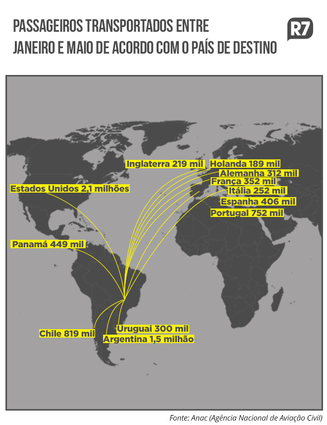 Número de voos para o exterior bate recorde entre janeiro e maio ... 45c70a1b40b