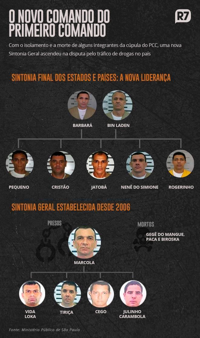 Lideranças do PCC segundo investigação do Ministério Público de São Paulo