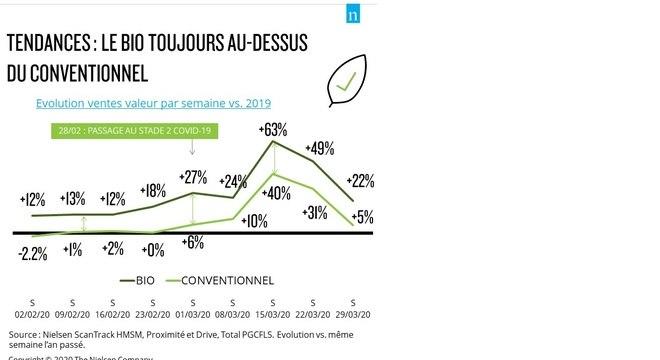 Pesquisa mostra o aumento de consumo de orgânicos na França, durante a quarentena