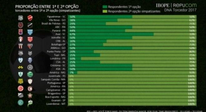 Confira outros números da pesquisa 'DNA Torcedor' divulgada pela IBOPE Repucom