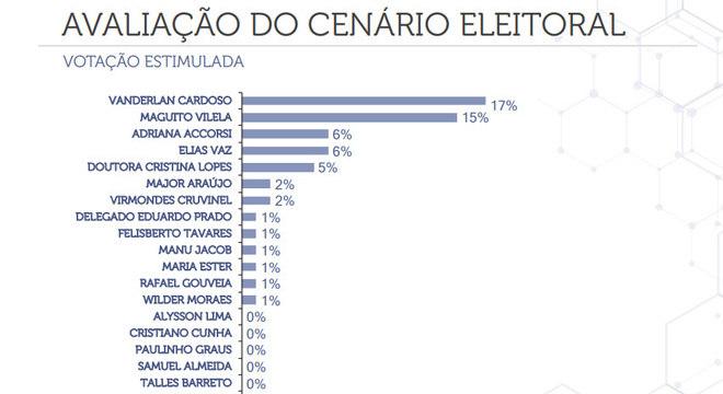 Pesquisa de intenção de voto em Goiânia