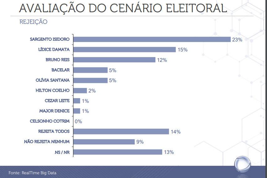Pesquisa mostra cenário de rejeição em Salvador
