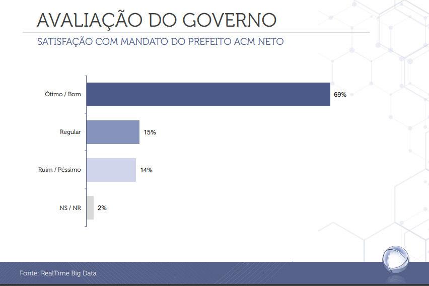 Avaliação do eleitorado sobre o atual prefeito de Salvador