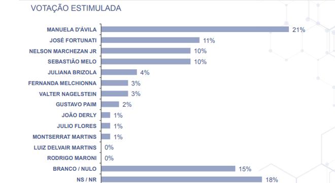 Atrás de D'Ávila, Fortunati, Marchezan Jr e Melo têm empate técnico