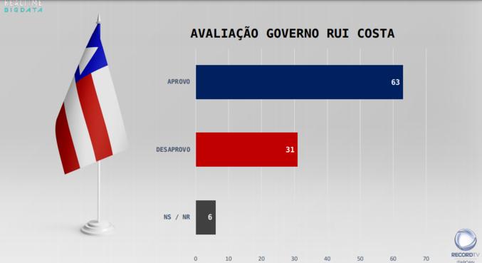 Rui Costa teve 63% de aprovação frente ao governo da Bahia